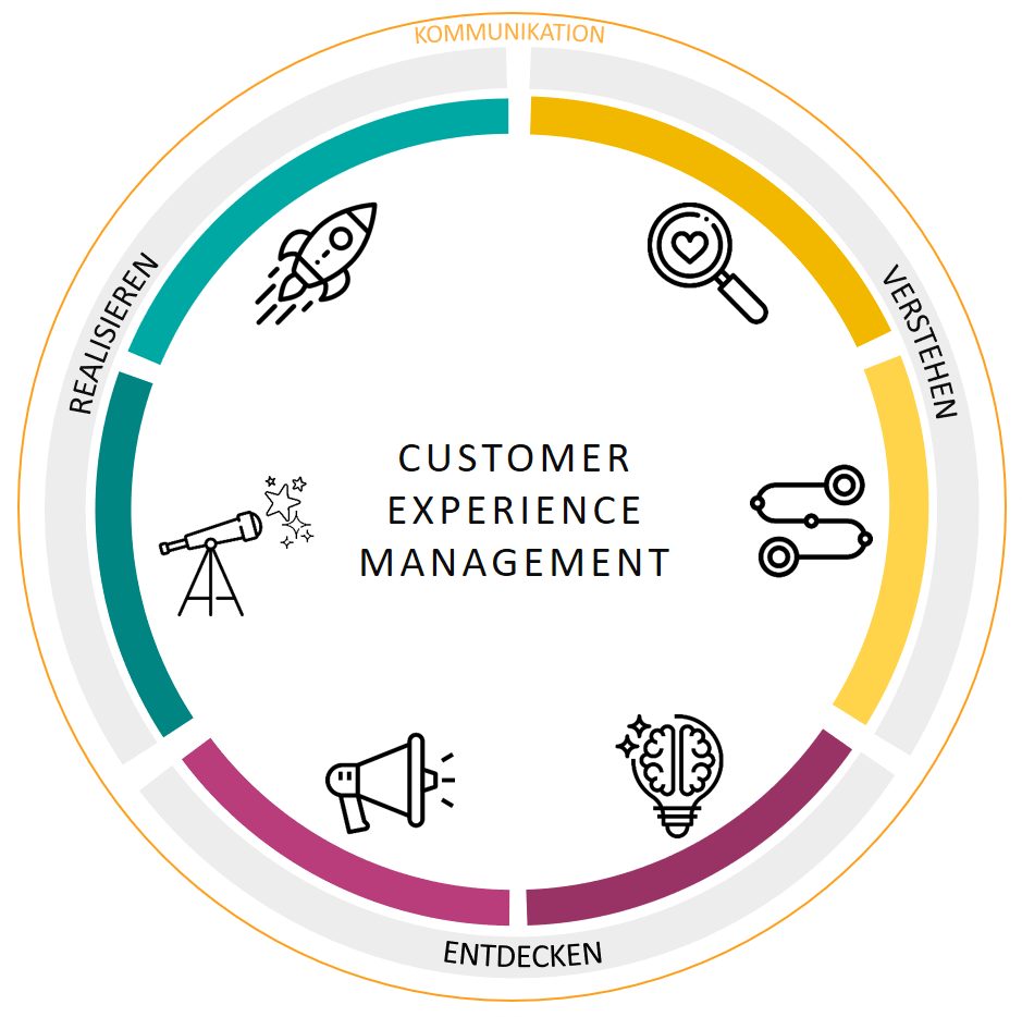 Customer Experience Management; Customer Journey Mapping