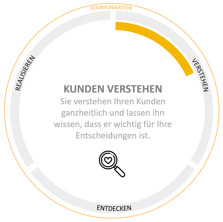 Kundenfeedback ; Customer Centricity