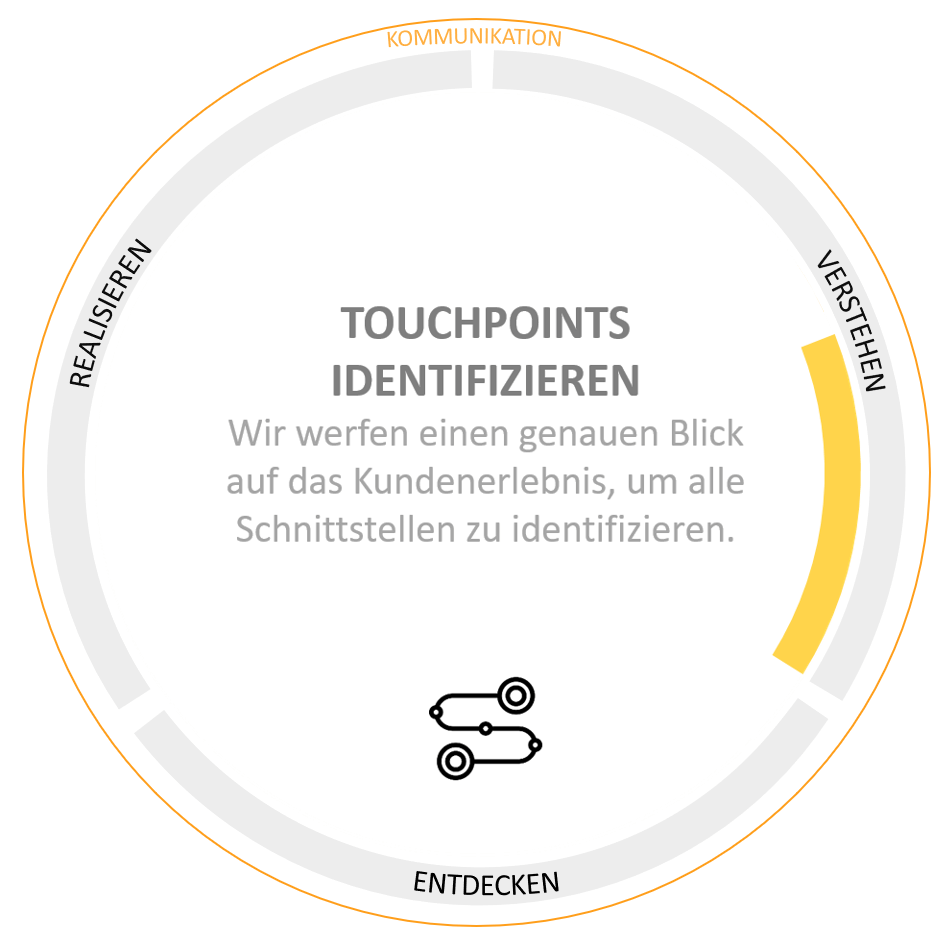 Touchpoints entlang der Customer Journey